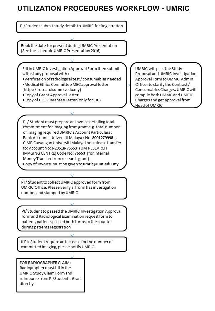 Utilization procedures umric university of malaya research research execution workflow altavistaventures Image collections